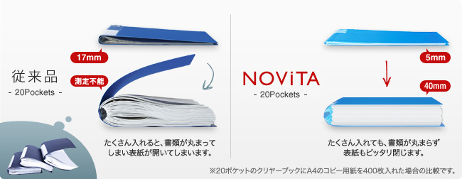 比較:従来品(たくさん入れると、書類が丸まってしまい表紙が開いてしまいます。)比較:ノビータ(たくさん入れても、書類が丸まらず表紙もピッタリ閉じます。)※20ポケットのクリヤーブックにA4のコピー用紙を400枚入れた場合の比較です。