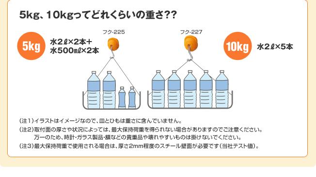 5キログラム、10キログラムってどれくらいの重さ??(5キログラムは水2リットル×2本と水500ミリリットル×2本)、(10キログラムは水2リットル×5本)(注1)イラストはイメージなので、皿とひもは重さに含んでいません。(注2)取付面の厚さや状況によっては、最大保持荷重を得られない場合がありますのでご注意ください。万一のため、時計・ガラス製品・額などの貴重品や壊れやすいものは掛けないでください。(注3)最大保持荷重で使用される場合は、厚さ2mm程度のスチール壁面が必要です(当社テスト値)。